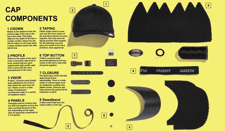 19985a669 A guide to the parts of a baseball cap | Flexfit Europe | Flexfit ...